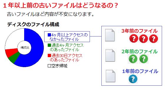 ファイルの内訳|SSDブースター Ver.2