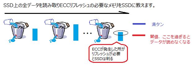ECCリフレッシュ|SSDブースター Ver.2