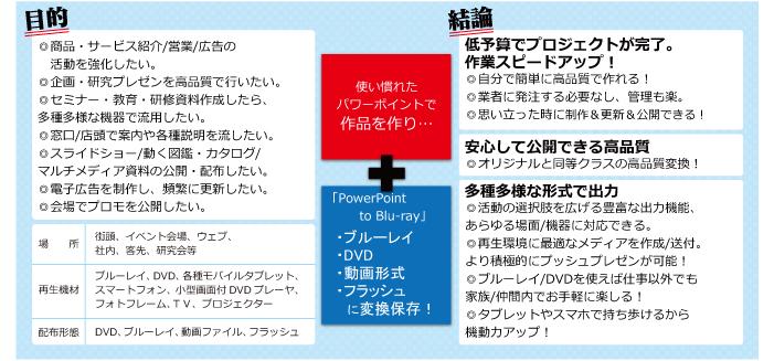 ベクターpcショップ powerpoint to blu ray